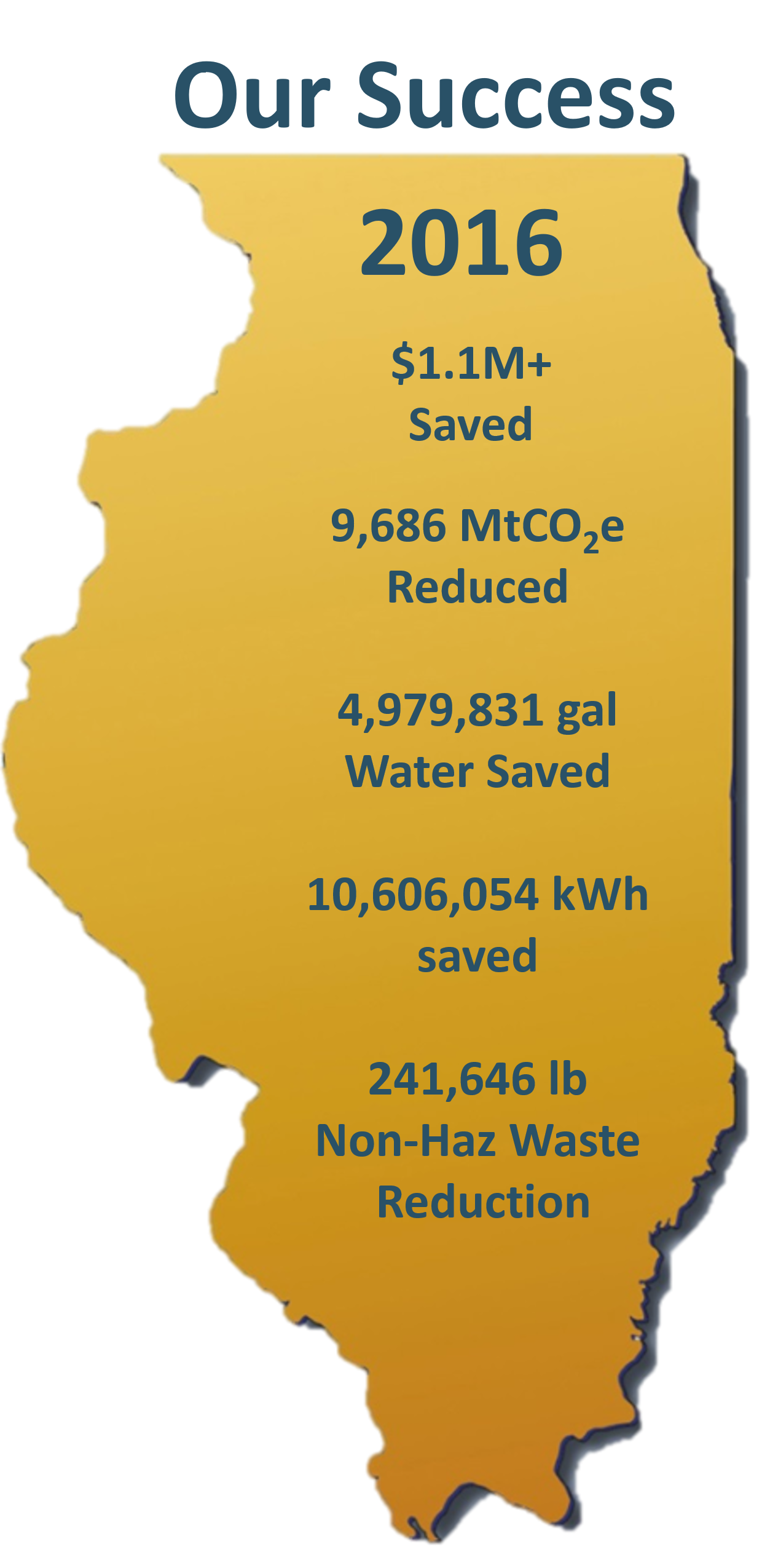 2016: over 1.1 million dollars saved, 9c686 million tons carbon dioxide equivalents reduced, 4,979,831 gallons water saved, 10,606,054 kilowatts saved, 241,646 pounds non-hazardous waste reduced