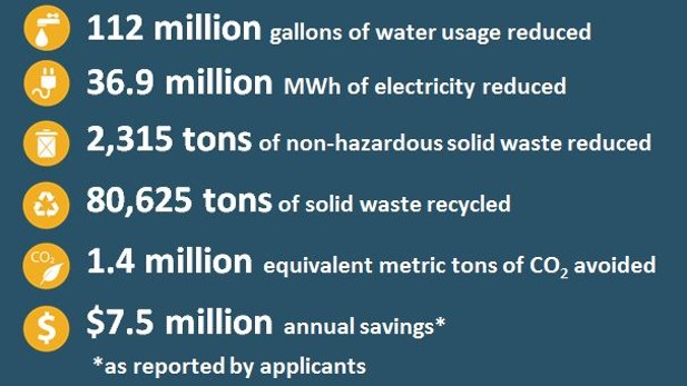 2016 Impact infographic: 112 million gallons of water usage reduced; 36.9 million MWh of electricity reduced; 2,315 tons of non-hazardous solid waste reduced; 80,625 tons of material recycled; 1.4 million equivalent metric tons of CO2 avoided; $7.5 million annual savings