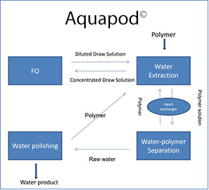 Aquapod is a polymer-assisted forward osmosis process.