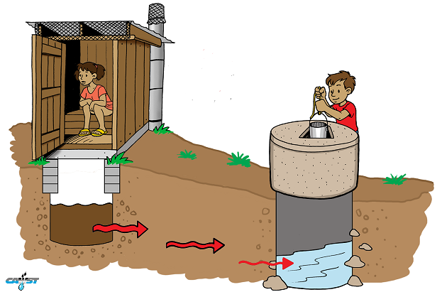 septic tank sewage flows underground to contaminate well water down gradient