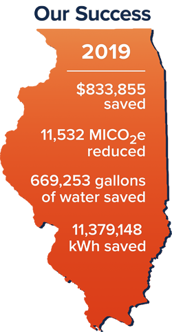 2019: $833,855 saved, 11,532 million tons carbon dioxide equivalents reduced, 669,253 gallons water saved, and 11,379,148 kilowatts saved
