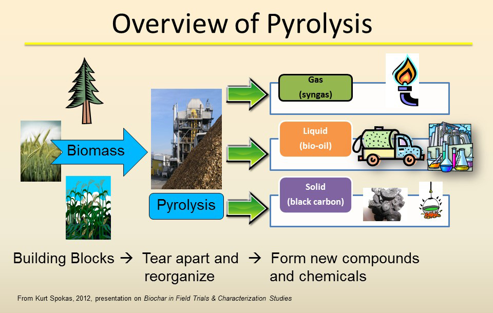 Overview of Pyrolysis - from left to right: Biomass = Building Blocks; Pyrolysis = Tear apart and reorganize; Products of pyrolysis = Form new compunds and chemicals - gas (syngas), liquid (bio-oil), and solid (black carbon)