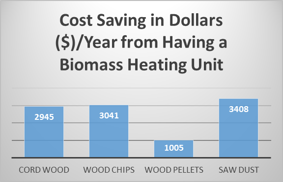 left to right: cord wood - $2945/year; wood chips - $3041/year; wood pellets - $1005/year; saw dust - $3408/year