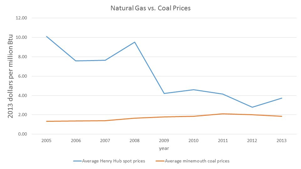 "Graph of natural gas prices verses coal prices in 2013 dollars per million Btu.  On the graph from 2005-2008 natural gas prices are from about 7.5-10 dollars whereas coal is 1.5 dollars. Then from 2009-2013 natural gas is about 3-4 dollars while coal is 2 dollars. The graph shows that coal stays steady over years while natural gas prices jump around, and natural gas prices are always higher than coal."" title=""Graph of natural gas prices verses coal prices in 2013 dollars per million Btu.  On the graph from 2005-2008 natural gas prices are from about 7.5-10 dollars whereas coal is 1.5 dollars. Then from 2009-2013 natural gas is about 3-4 dollars while coal is 2 dollars. The graph shows that coal stays steady over years while natural gas prices jump around, and natural gas prices are always higher than coal."