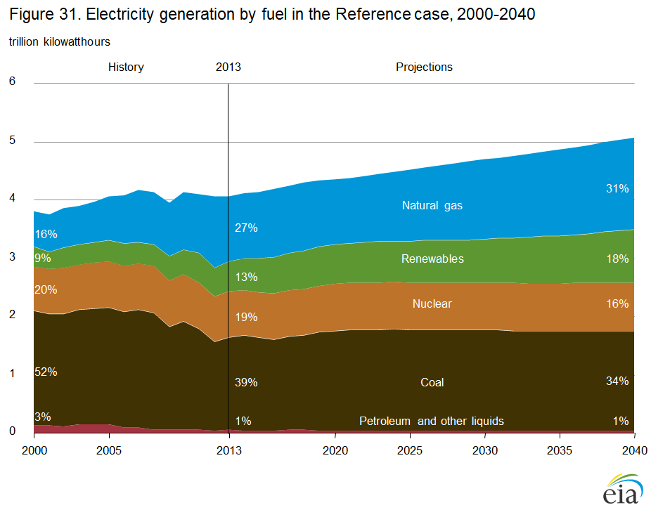 "Graph shows U.S. history and projections of electricity generation by fuel source with 2013 as the dividing line between history and projections. In 2000 the total trillion kilowatthours was 3.75 with natural gas making up 16%, renewables at 9%, nuclear at 20%, coal at 52% and petroleum and other liquids at 3%. In 2013 the total trillion kilowatthours was 4.25 with natural gas making up 27%, renewables at 13%, nuclear at 19%, coal at 39% and petroleum and other liquids at 1%. The projections for 2040 show that total might be just above 5 trillion kilowatthours with natural gas making up 31%, renewables at 18%, nuclear at 16%, coal at 34%, and petroleum and other liquids at 1%."" title=""Graph shows U.S. history and projections of electricity generation by fuel source with 2013 as the dividing line between history and projections. In 2000 the total trillion kilowatthours was 3.75 with natural gas making up 16%, renewables at 9%, nuclear at 20%, coal at 52% and petroleum and other liquids at 3%. In 2013 the total trillion kilowatthours was 4.25 with natural gas making up 27%, renewables at 13%, nuclear at 19%, coal at 39% and petroleum and other liquids at 1%. The projections for 2040 show that total might be just above 5 trillion kilowatthours with natural gas making up 31%, renewables at 18%, nuclear at 16%, coal at 34%, and petroleum and other liquids at 1%."