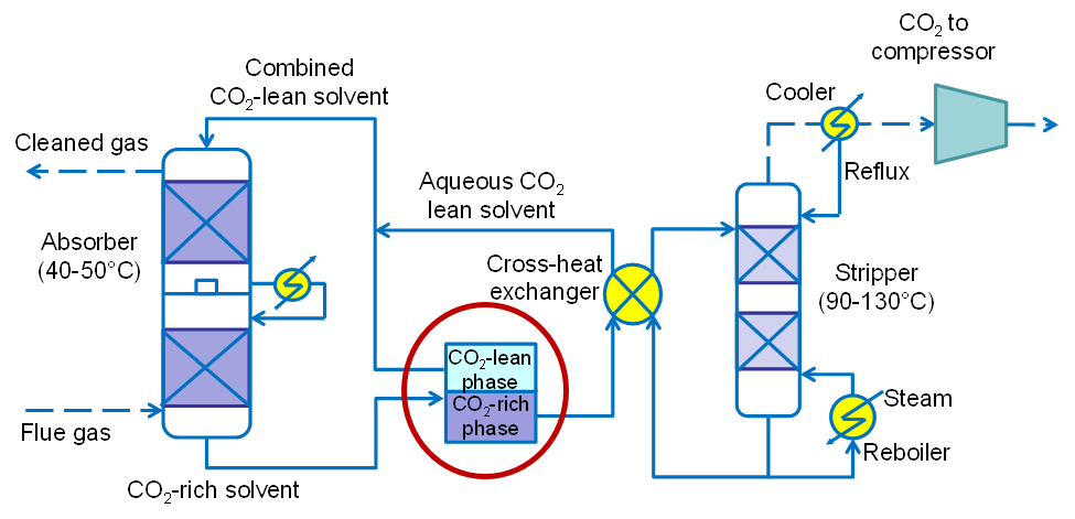 Flow diagram of Biphasic carbon dioxide absorption process - see the first and second paragraph in New Technology section for description.
