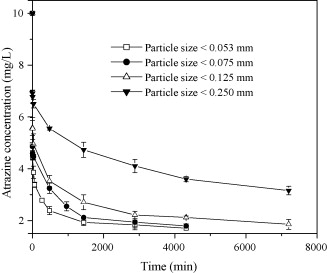 graph shows 4 exponential reduction in soprtion of atrazine vs time. the top line is 0.25mm particle size (black triangle) then 0.125mm (white triangle) and 0.075mm (black circle) and the bottom line is 0.053mm particle size (white square)